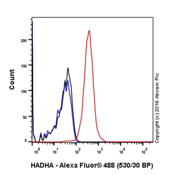 Flow Cytometry - Anti-HADHA antibody [EPR17939] - BSA and Azide free (ab242411)