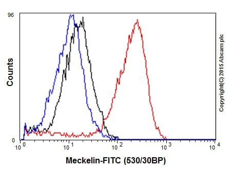 Flow Cytometry - Anti-Meckelin antibody [EPR17187] - BSA and Azide free (ab242412)
