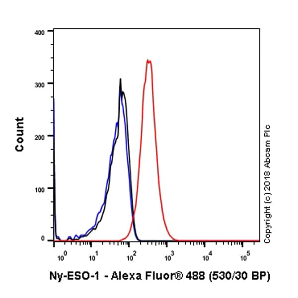 Flow Cytometry - Anti-CTAG1B antibody [SP349] - BSA and Azide free (ab242416)