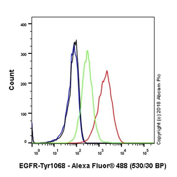 Flow Cytometry - Anti-EGFR (phospho Y1068) antibody [SP353] - BSA and Azide free (ab242417)