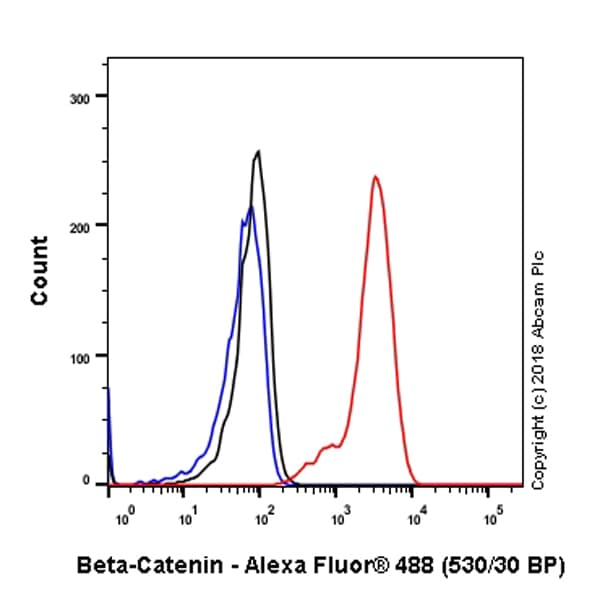 Flow Cytometry - Anti-beta Catenin antibody [SP328] - BSA and Azide free (ab242424)