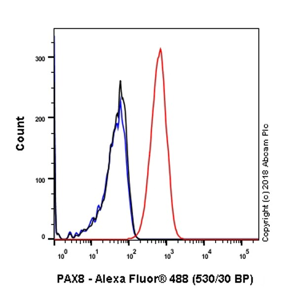 Flow Cytometry - Anti-PAX8 antibody [SP348] - BSA and Azide free (ab242429)