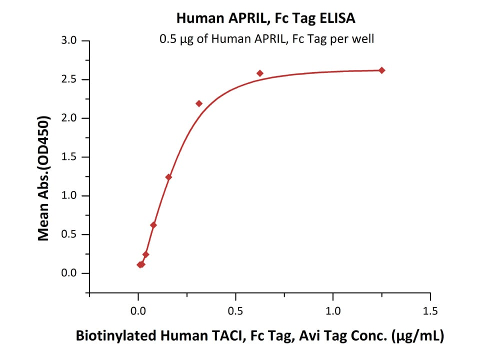 Functional Studies - Recombinant human APRIL/TNFSF13 protein (Active) (ab243049)