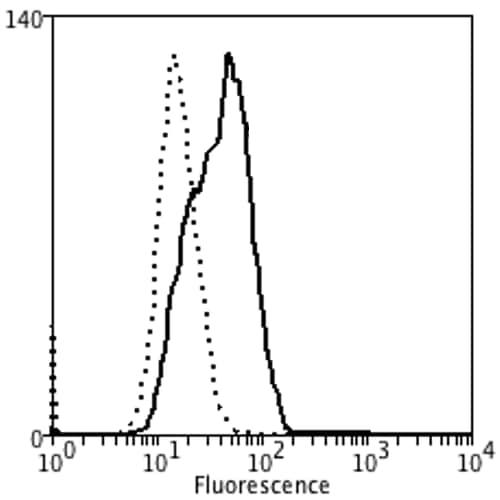 Flow Cytometry - Anti-HEL antibody [5E8] (ab243073)