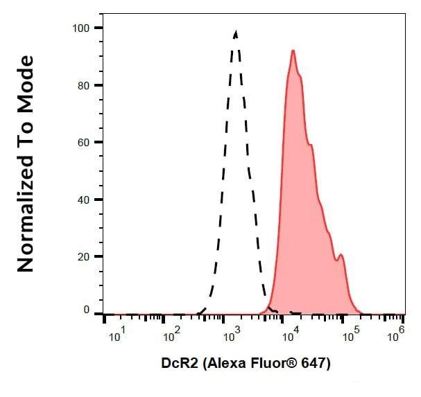Flow Cytometry - Alexa Fluor® 647 Anti-DcR2 antibody [TRAIL-R4-01] (ab243076)