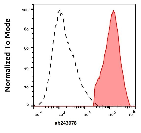 Flow Cytometry - Anti-DC-SIGN antibody [UW60.1] (Alexa Fluor® 647) (ab243078)