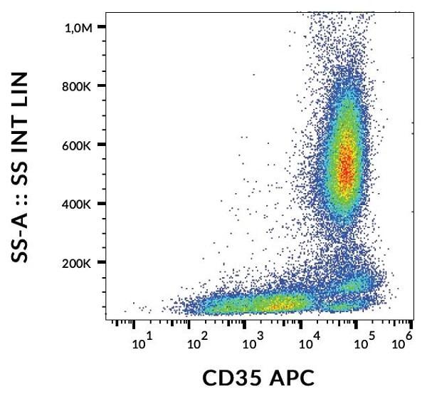Flow Cytometry - APC Anti-CD35 antibody [E11] (ab243085)