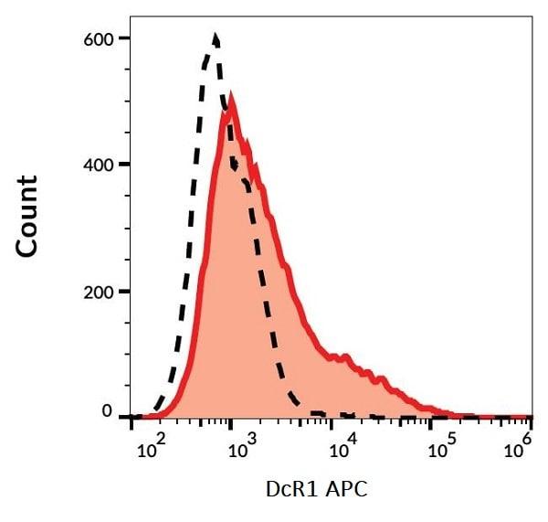 Flow Cytometry - APC Anti-DcR1 antibody [TRAIL-R3-02] (ab243087)