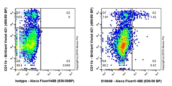 Flow Cytometry - Anti-S100A9 antibody [EPR22332-75] - BSA and Azide free (ab243108)