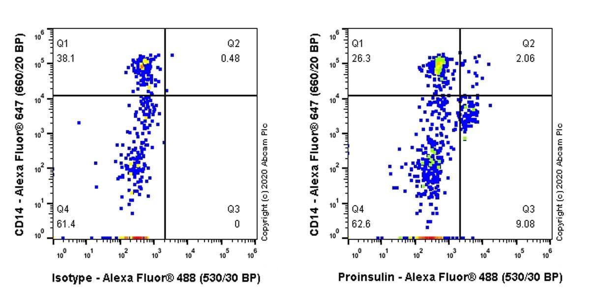 Flow Cytometry - Anti-Proinsulin antibody [3B6-19-1] (ab243141)
