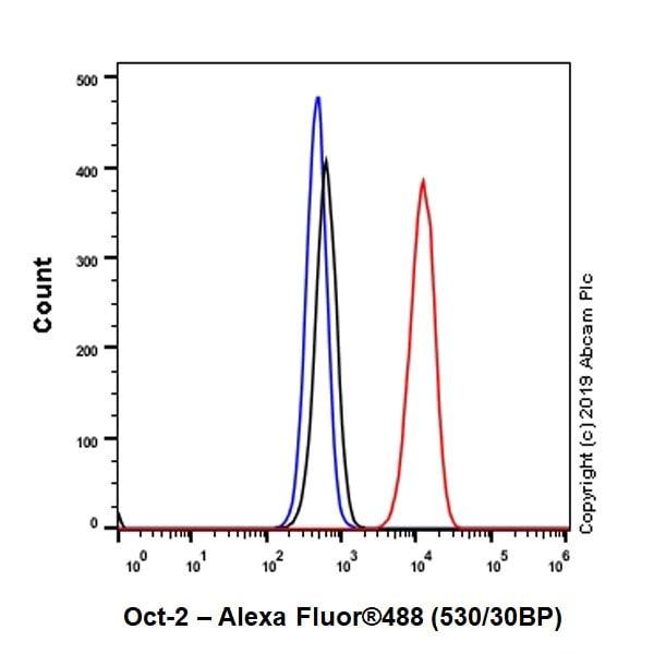 Flow Cytometry - Anti-Oct-2 antibody [9A2] (ab243153)