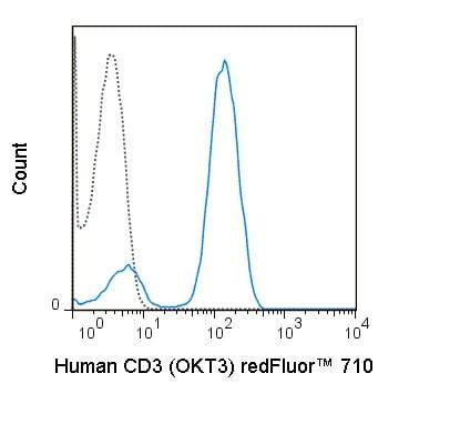 Flow Cytometry - Anti-CD3 antibody [OKT3] (redFluor™ 710) (ab243296)