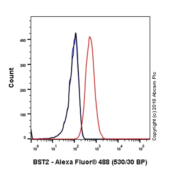 Flow Cytometry - Anti-BST2/Tetherin antibody [EPR20202-150] - BSA and Azide free (ab243561)