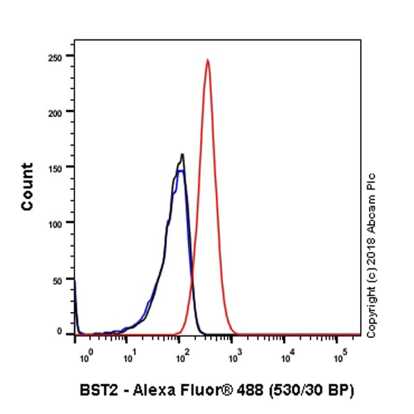 Flow Cytometry - Anti-BST2/Tetherin antibody [EPR20202-169] - BSA and Azide free (ab243563)
