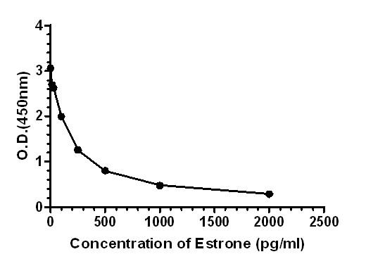 Competitive ELISA - Anti-Estrone antibody [EPPTX-R7-94-2] - BSA and Azide free (ab243564)