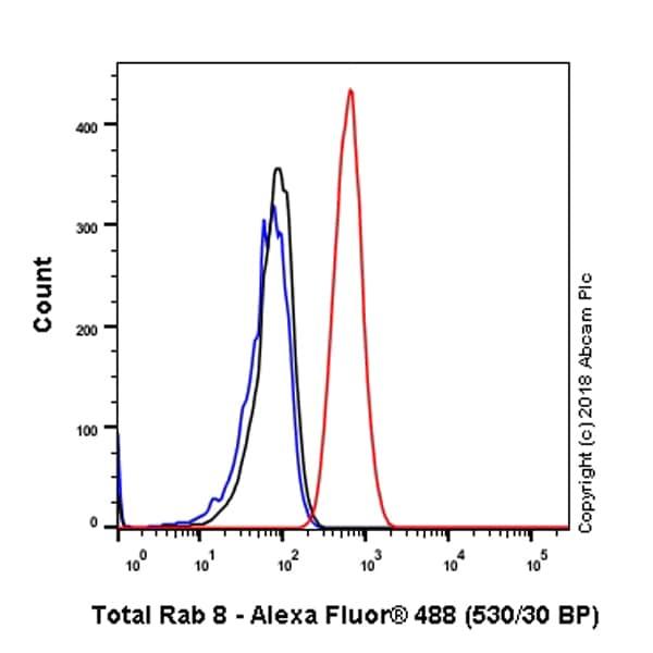 Flow Cytometry - Anti-RAB8A antibody [MJF-R22-79-3] - BSA and Azide free (ab243568)