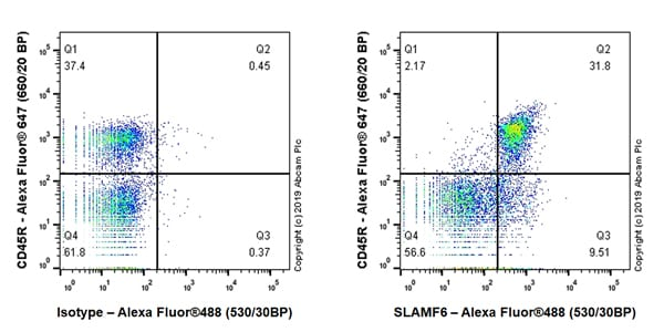 Flow Cytometry - Anti-SLAMF6 antibody [EPR23122-130] (ab243658)
