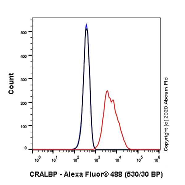 Flow Cytometry - Anti-CRALBP antibody [EPR23448-119] (ab243664)