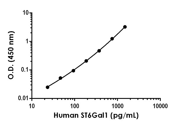 Example of human ST6Gal1 standard curve in 1X Cell Extraction Buffer PTR.