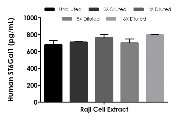 Interpolated concentrations of native ST6Gal1 in Raji Cell Extract based on a 25 µg/mL extract load.