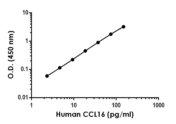 Example of human CCL16 standard curve in Sample Diluent NS.