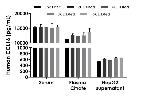 Interpolated concentrations of native CCL16 in human serum, plasma and cell culture supernatant samples.