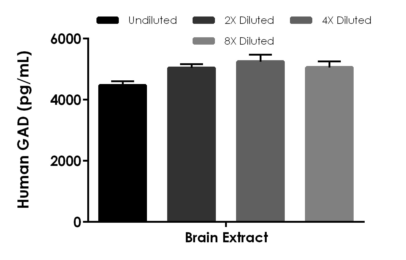 Interpolated concentrations of native GAD in human brain tissue extract based on a 250 µg/mL extract load.