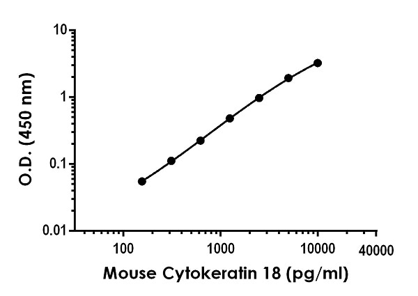 Example of mouse Cytokeratin 18 standard curve in Sample Diluent NS.