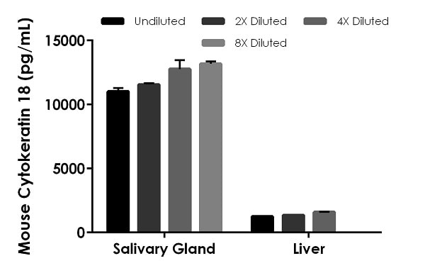 Interpolated concentrations of native Cytokeratin 18 in mouse salivary gland and liver tissue extract based on a 5 µg/mL and 50 µg/mL extract load respectively.