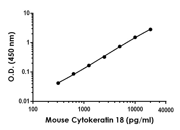 Example of mouse Cytokeratin 18 standard curve in 1X Cell Extraction Buffer PTR.