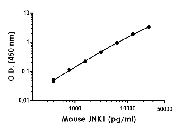 Example of mouse JNK1 standard curve in 1X Cell Extraction Buffer PTR.