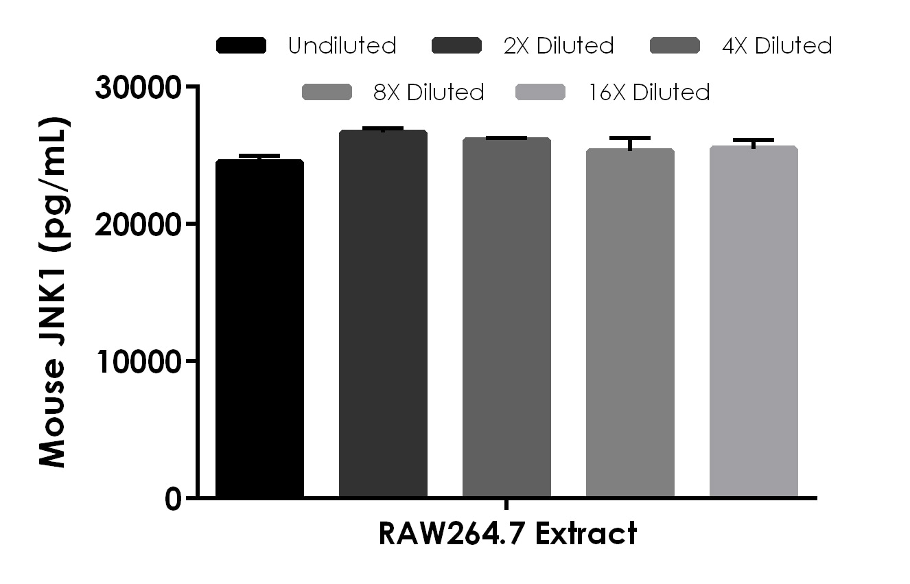 Interpolated concentrations of native JNK1 in RAW264.7 cell extract based on a 500 µg/mL extract load.