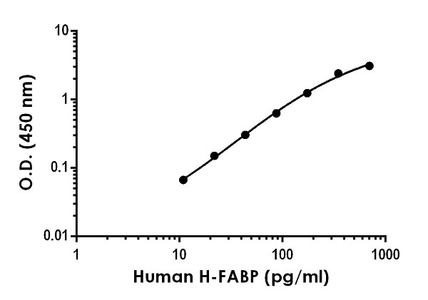 Example of human H-FABP standard curve in Sample Diluent NS.