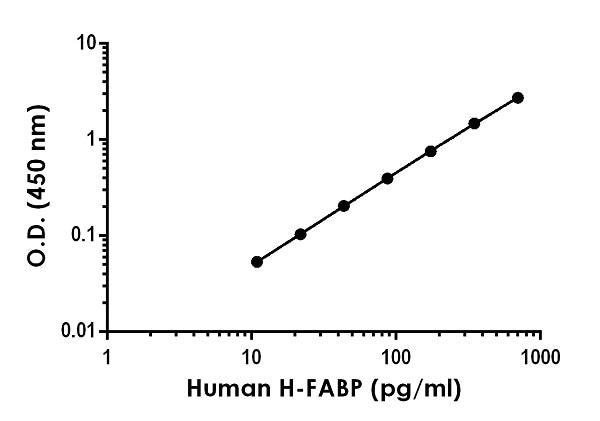 Example of human H-FABP standard curve in 1X cell extraction buffer PTR.