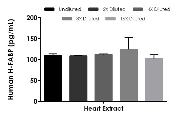 Interpolated concentrations of native H-FABP in human heart extract based on a 13 ng/mL extract load.