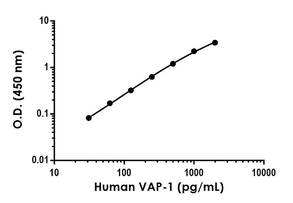 Example of human VAP-1 standard curve in Sample Diluent NS.