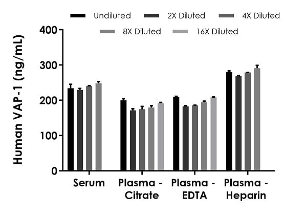 Interpolated concentrations of native VAP-1 in human serum and plasma samples.