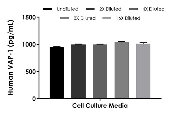 Interpolated concentrations of spike VAP-1 in cell culture media samples.