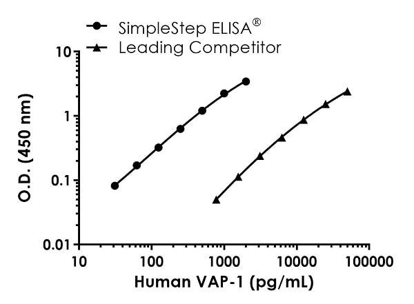 Human VAP-1 Standard Curve Comparison.