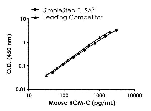 Mouse RGM-C Standard Curve Comparison.
