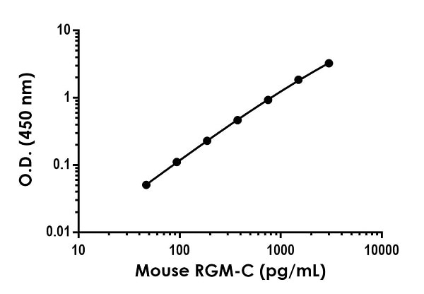 Example of mouse RGM-C standard curve in Sample Diluent NS.