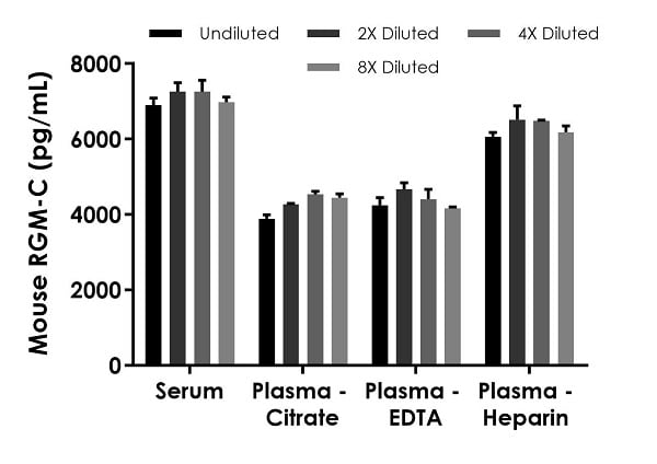 Interpolated concentrations of native RGM-C in mouse serum and plasma samples.