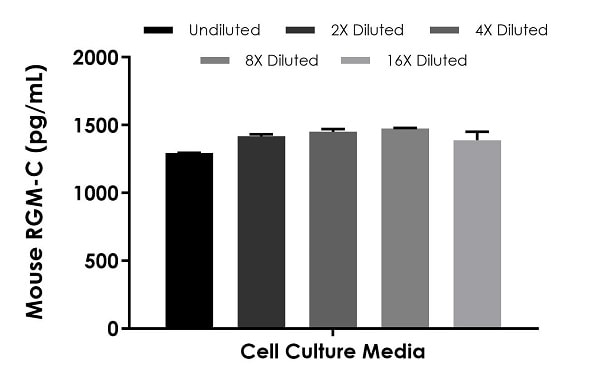Interpolated concentrations of spike RGM-C in cell culture media.