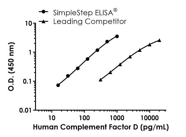 Human Complement Factor D Standard Curve Comparison.