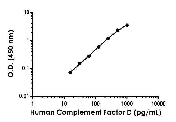 Sandwich ELISA - Human Complement Factor D ELISA Kit (ab243686)
