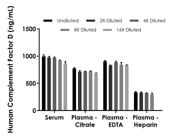 Interpolated concentrations of native Complement Factor D in human serum and plasma samples.