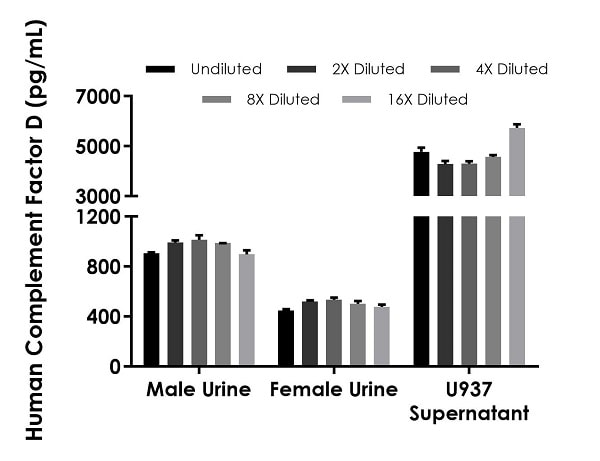 Interpolated concentrations of native Complement Factor D in human urine and cell culture supernatant samples.