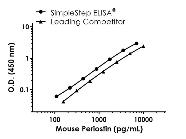 Mouse Periostin Standard Curve Comparison.