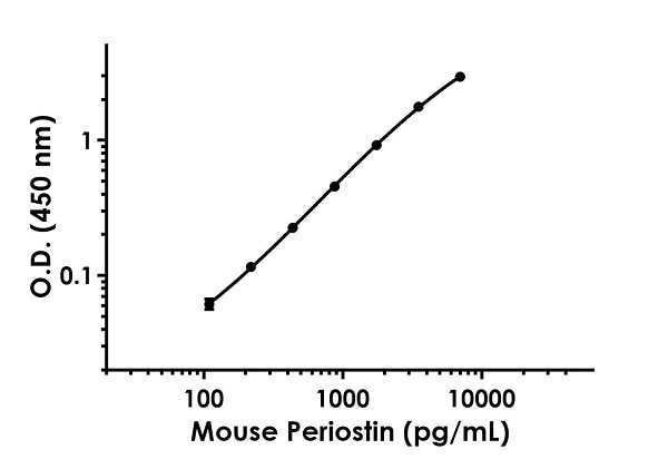 Example of mouse Periostin standard curve in Sample Diluent NS.