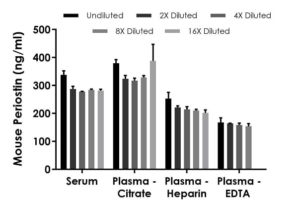 Interpolated concentrations of native Periostin in mouse serum and plasma samples.